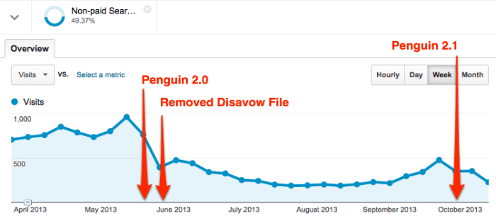 Penguin 2.1 No Recovery