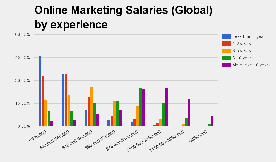 Global Online Marketing Salaries
