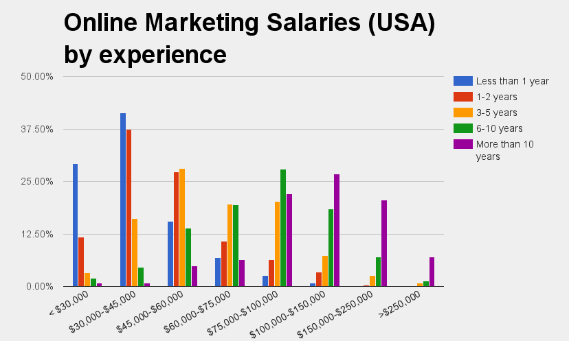 USA Online Marketing Salaries 2015