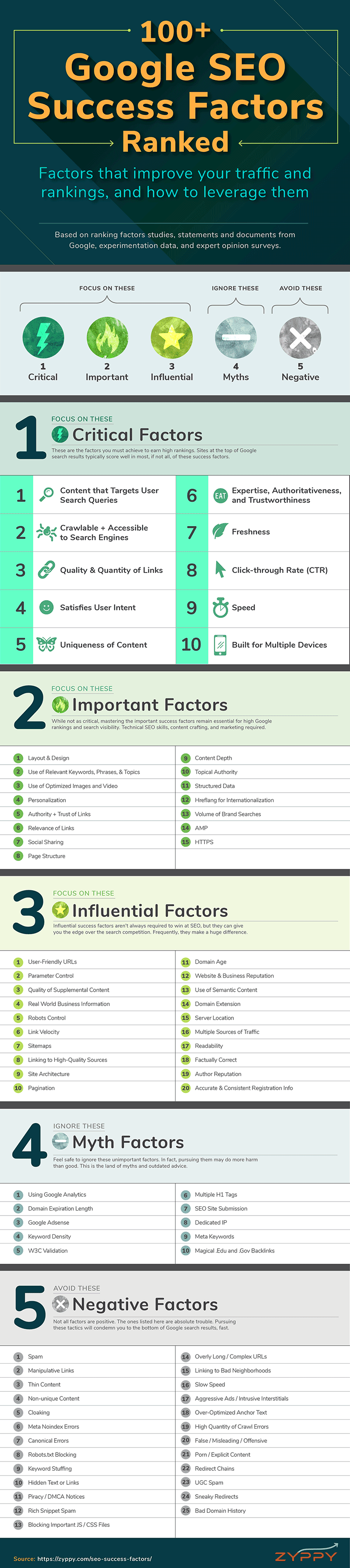 SEO Success Factors