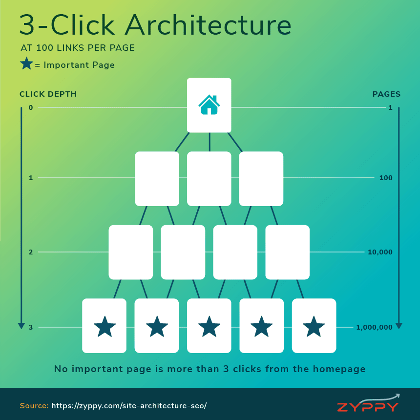 Click Depth for SEO