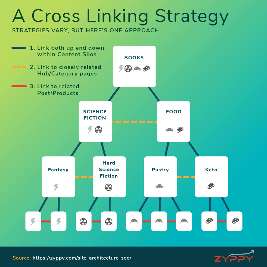 Cross Linking SEO Strategy